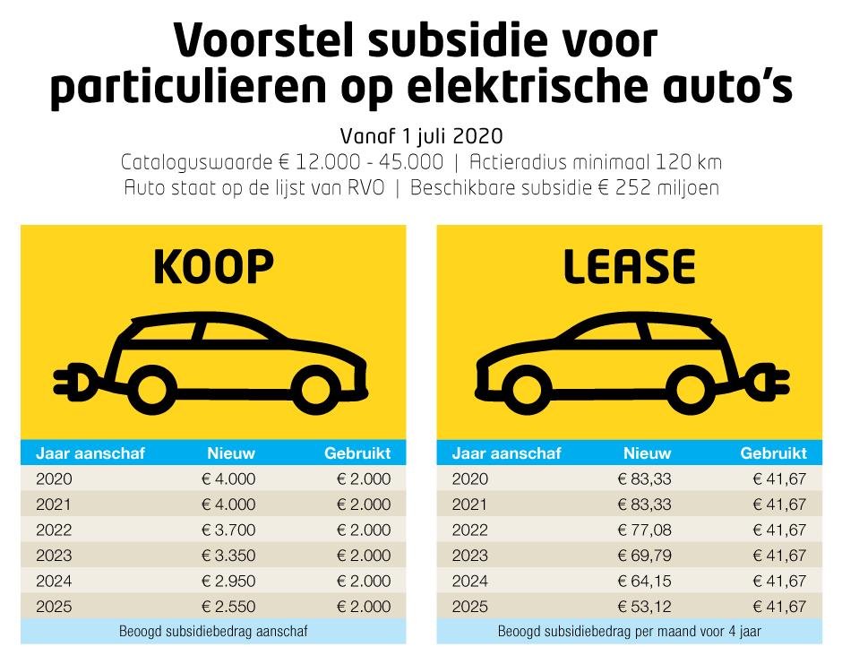 Subsidie elektrische auto duurzaam autoweerd utrecht
